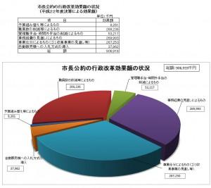 平成22年度改革の深掘りによる効果額