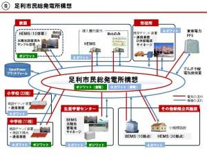 足利市民総発電所構想
